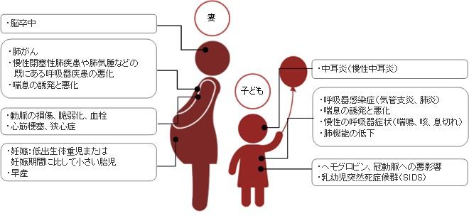 たばこが家族に与える影響