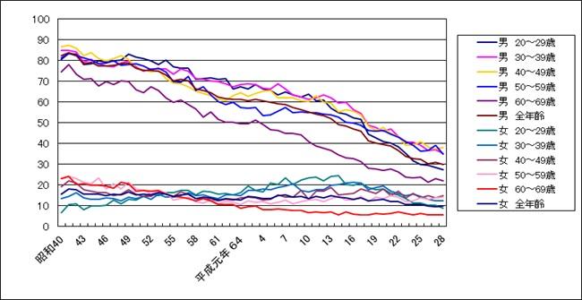 喫煙率グラフ